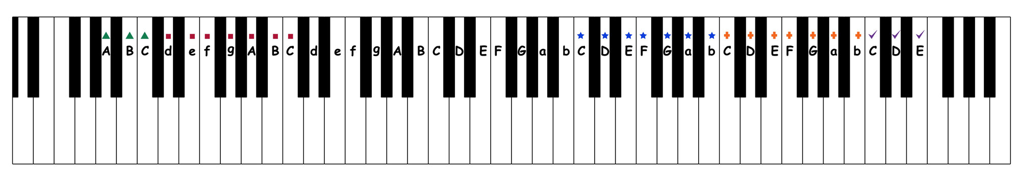 furelise low a high e - occupational octaves piano